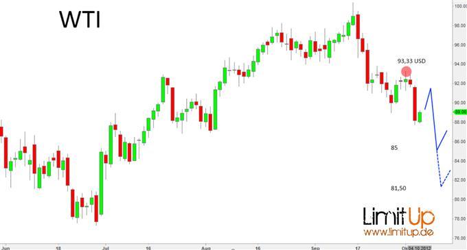 Oelpreis-Chart_Tanken_koennte_wieder_guenstiger_werden_body_jochen1.jpg, Ölpreis-Chart: Tanken könnte wieder günstiger werden