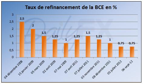 La Banque Centrale Européenne maintient son taux directeur à 0.75 %