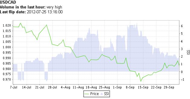 Ausblick für Kanadischen Dollar weist auf Stärke