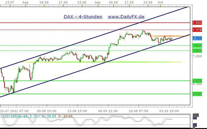 DAX unspektakulär - liefern die NFPs Impulse?