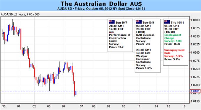 L'Aussie cherche en-dessous de la parité comme la RBA attentiste maintient un cycle d'assouplissement