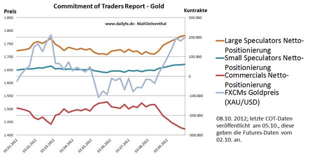 08.10. Technische Analyse - Rohstoffe: Gold, Silber, WTI & Brent Rohöle