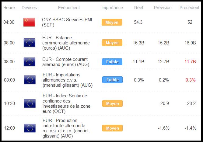 CAC40 / DAX : Début de semaine dans le rouge avant l'Eurogroupe