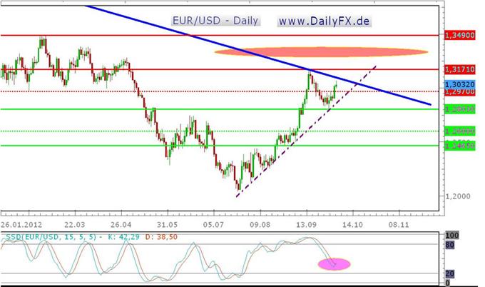 EUR/USD in Schlüsselbereich, Ausbruch auf der Oberseite begünstigt bullishe Woche