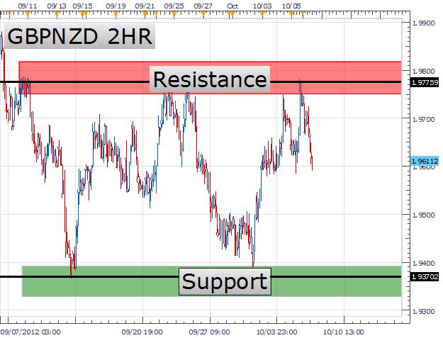 Trader les marchés en range avec l'indicateur technique RSI