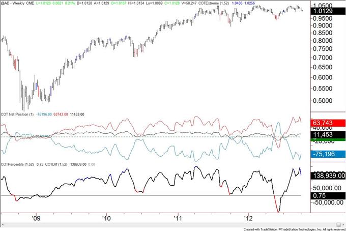 US_Dollar_Trend_Followers_Flip_to_Short_after_Decline__body_AUD.png, US Dollar Trend Anhänger wechseln nach Rückgang zu Shorts