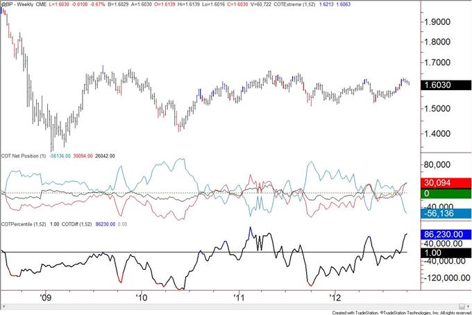 US_Dollar_Trend_Followers_Flip_to_Short_after_Decline__body_GBP.png, US Dollar Trend Anhänger wechseln nach Rückgang zu Shorts
