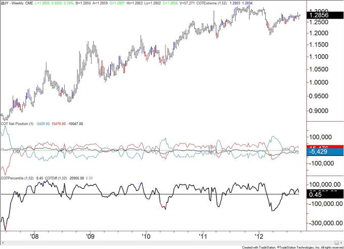 US_Dollar_Trend_Followers_Flip_to_Short_after_Decline__body_JPY.png, US Dollar Trend Anhänger wechseln nach Rückgang zu Shorts