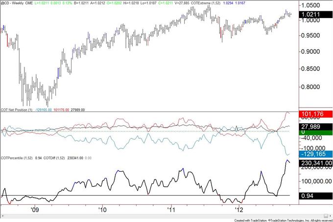 US_Dollar_Trend_Followers_Flip_to_Short_after_Decline__body_cad.png, US Dollar Trend Anhänger wechseln nach Rückgang zu Shorts