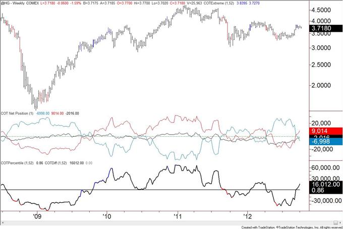 US_Dollar_Trend_Followers_Flip_to_Short_after_Decline__body_copper.png, US Dollar Trend Anhänger wechseln nach Rückgang zu Shorts