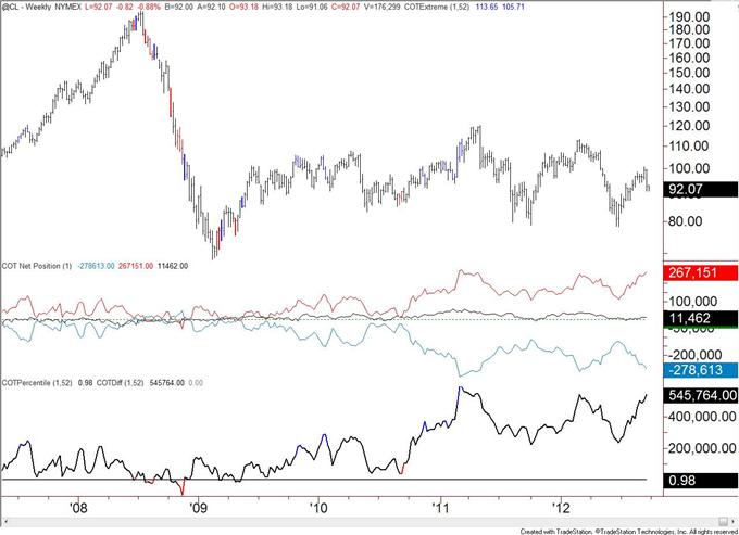 US_Dollar_Trend_Followers_Flip_to_Short_after_Decline__body_crude.png, US Dollar Trend Anhänger wechseln nach Rückgang zu Shorts