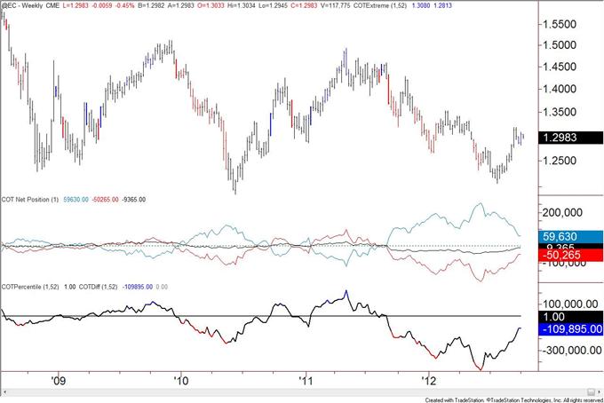 US_Dollar_Trend_Followers_Flip_to_Short_after_Decline__body_eur.png, US Dollar Trend Anhänger wechseln nach Rückgang zu Shorts