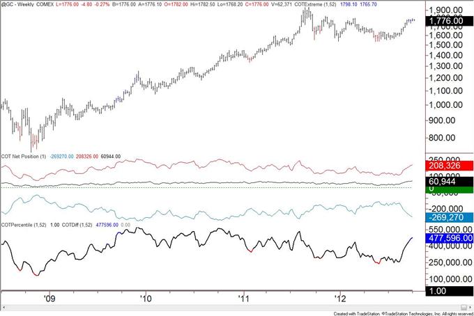 US_Dollar_Trend_Followers_Flip_to_Short_after_Decline__body_gold.png, US Dollar Trend Anhänger wechseln nach Rückgang zu Shorts