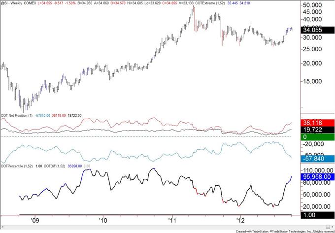 US_Dollar_Trend_Followers_Flip_to_Short_after_Decline__body_silver.png, US Dollar Trend Anhänger wechseln nach Rückgang zu Shorts