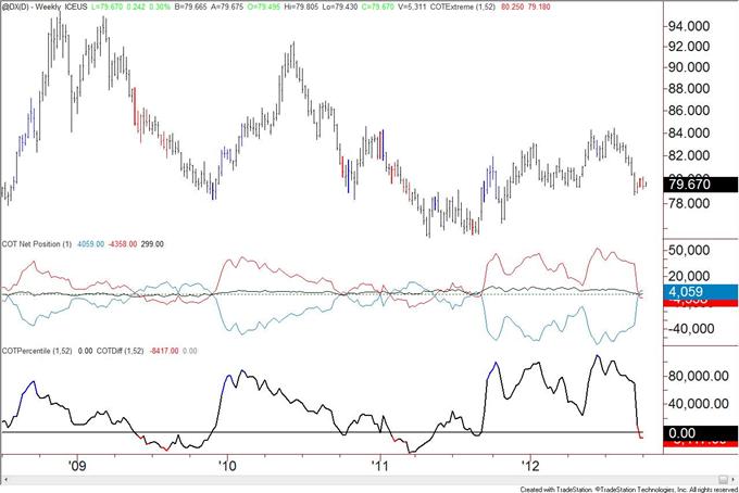 US_Dollar_Trend_Followers_Flip_to_Short_after_Decline__body_usd.png, US Dollar Trend Anhänger wechseln nach Rückgang zu Shorts