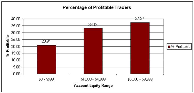 Charaktereigenschaften erfolgreicher Trader - Teil 4: Mit wie viel Kapital sollte ich Devisen handeln?