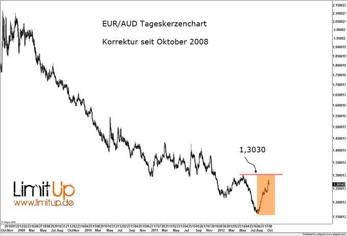 EUR/AUD: Brachialer Abwärtstrend vor Fortsetzung