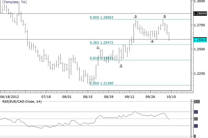 Configurations de trading possibles dans les cross FX euro/matières premières
