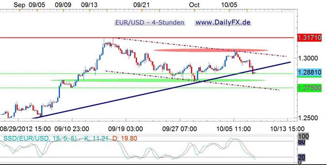 Break der Aufwärtstrendlinie, Euro auf dem Weg Richtung 1,2800