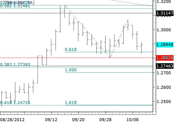 EURUSD Holds Monthly Pivot and Fibonacci Level
