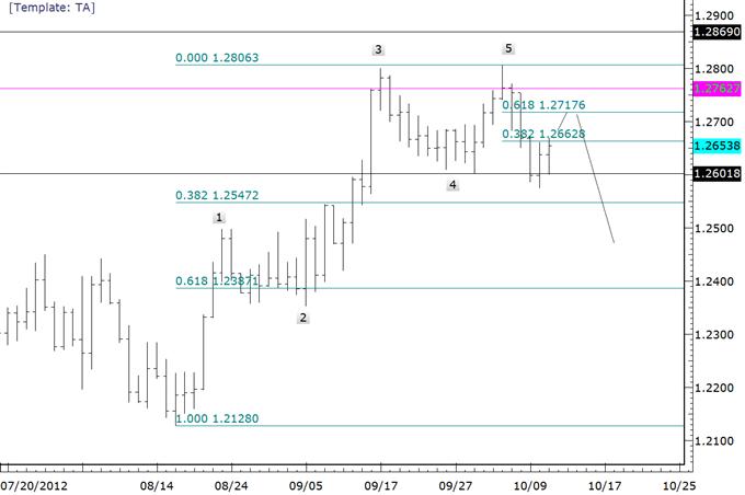 Les configurationst des dollars des matières premières face à l'euro arrivent à leurs fins