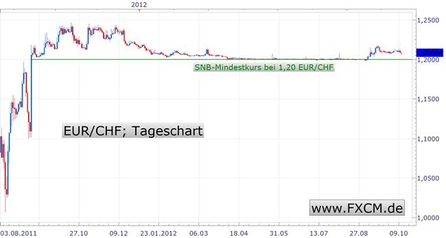 Schweizer Franken - Bisher ist die Rechnung aufgegangen, was kommt jetzt?