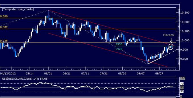 US Dollar Classic Technical Report 10.11.2012