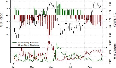 La tendance haussière de la livre sterling à risque par rapport au dollar