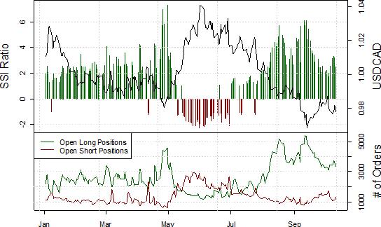 Canadian Dollar Forecast to Strengthen versus USD