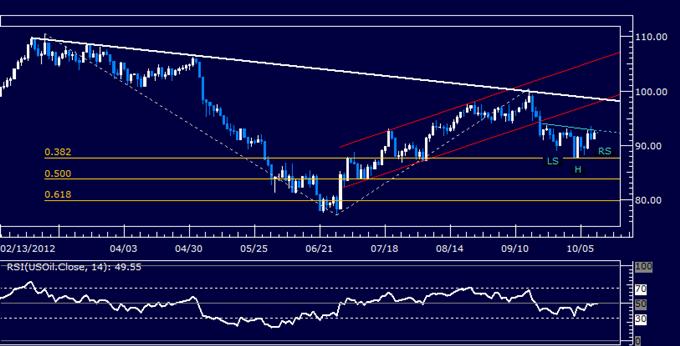 Crude_Oil_Gold_May_Rise_as_Risk_Appetite_Ends_Week_on_the_Upswing_body_Picture_3.png, Crude-Öl und Gold könnten steigen da die Risikoneigung am Ende der Woche im Aufschwung ist