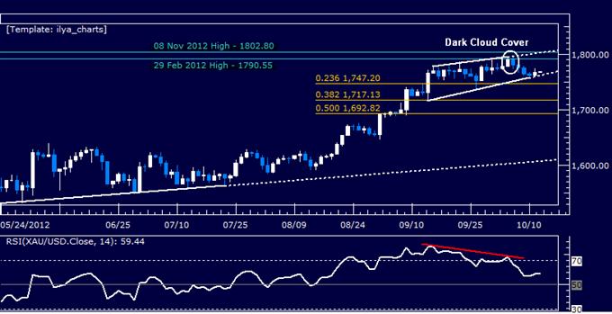 Crude_Oil_Gold_May_Rise_as_Risk_Appetite_Ends_Week_on_the_Upswing_body_Picture_4.png, Crude-Öl und Gold könnten steigen da die Risikoneigung am Ende der Woche im Aufschwung ist