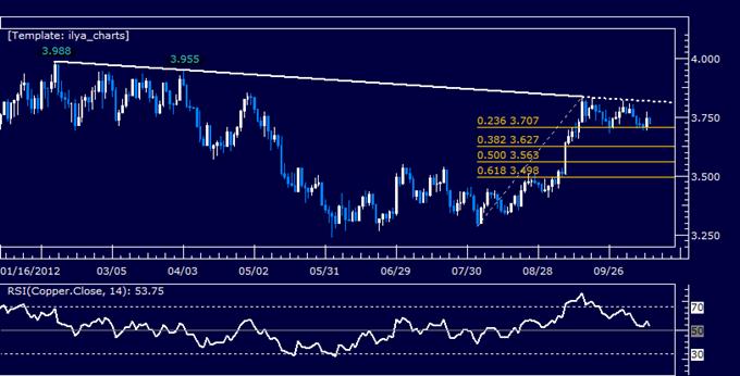 Crude_Oil_Gold_May_Rise_as_Risk_Appetite_Ends_Week_on_the_Upswing_body_Picture_6.png, Crude-Öl und Gold könnten steigen da die Risikoneigung am Ende der Woche im Aufschwung ist