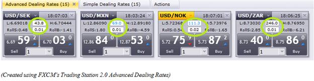 Le trading des paires de devises exotiques