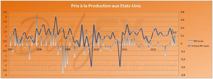 """L'indice """"Core"""" des prix à la production aux Etats-Unis est nul"""