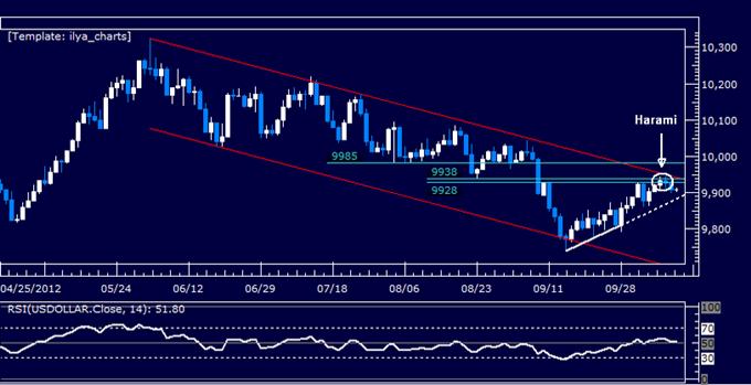 US Dollar klassischer technischer Bericht 12.10.2012