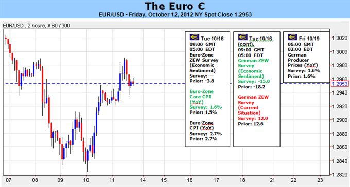 L'euro pourrait connaître une hausse importante lors du sommet européen si l'Espagne demande une aide financière
