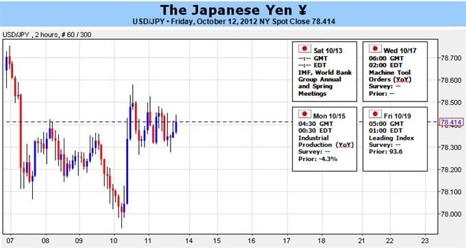 Yen Benefits From Real Rates- Remains Bullish Despite Dovish BoJ