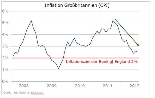 Britisches_Pfund_faellt_weiter_-_Inflationsdaten_koennten_Trend_beschleunigen_body_Pound2.jpg, Britisches Pfund fällt weiter - Inflationsdaten könnten Trend beschleunigen