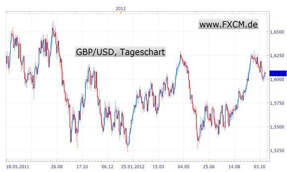 Britisches Pfund fällt weiter - Inflationsdaten könnten Trend beschleunigen