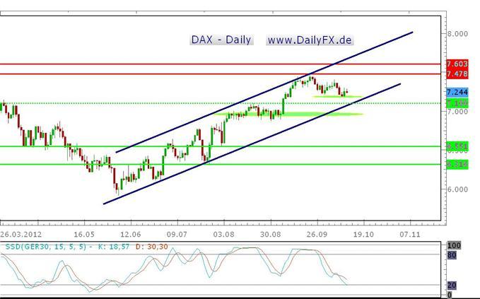 Der Modus im DAX weiter Long, aber die Chartstruktur zeigt erste neutrale Tendenzen