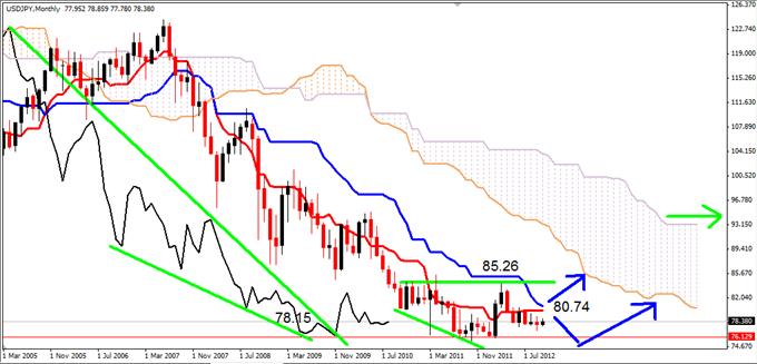 USD/JPY : Des signes de retournement haussier apparaissent