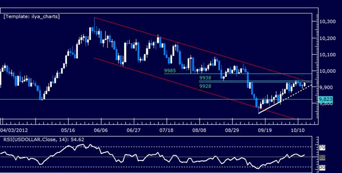 US Dollar Classic Technical Report 10.15.2012