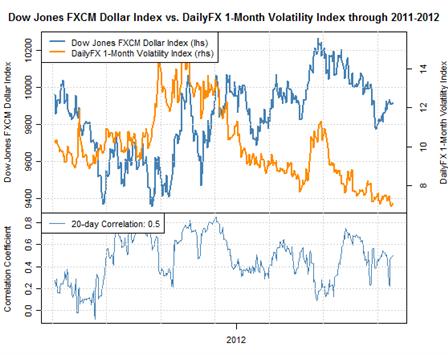 us_dollar_trading_forecast_quiet_fx_markets_body_Picture_2.png, Niedrige Forex Volatilität begünstigt US Dollar Verkauf