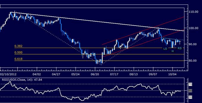 Gold erholt sich wahrscheinlich mit der Erhöhung der US-Inflation, Öl wartet auf CSX-Orientierungshilfe