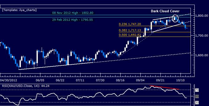 Gold_May_Recover_on_US_Inflation_Pickup_Oil_Looks_to_CSX_Guidance_body_Picture_4.png, Gold erholt sich wahrscheinlich mit der Erhöhung der US-Inflation, Öl wartet auf CSX-Orientierungshilfe