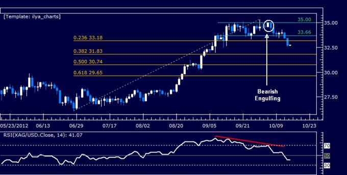 Gold_May_Recover_on_US_Inflation_Pickup_Oil_Looks_to_CSX_Guidance_body_Picture_5.png, Gold erholt sich wahrscheinlich mit der Erhöhung der US-Inflation, Öl wartet auf CSX-Orientierungshilfe