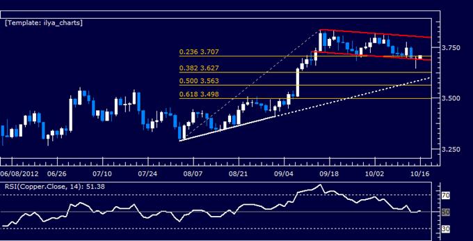 Gold_May_Recover_on_US_Inflation_Pickup_Oil_Looks_to_CSX_Guidance_body_Picture_6.png, Gold erholt sich wahrscheinlich mit der Erhöhung der US-Inflation, Öl wartet auf CSX-Orientierungshilfe