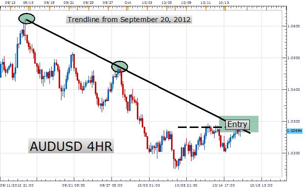 How_to_Trade_the_Declining_AUDUSD_Trendline_body_Picture_1.png, Trading einer abnehmenden AUD/USD Trendlinie