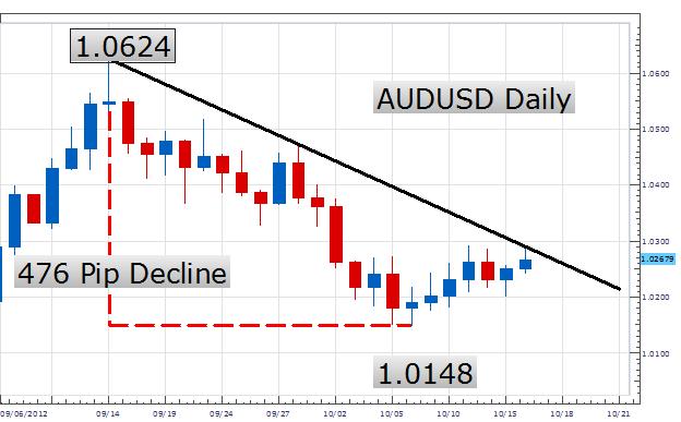 How_to_Trade_the_Declining_AUDUSD_Trendline_body_Picture_2.png, Trading einer abnehmenden AUD/USD Trendlinie