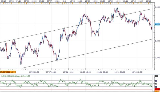 USD Index To Preserve Bullish Trend- GBP Eyes 1.6200 On BoE Minutes